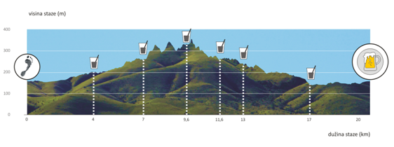Profil polumaratona i okrepne stanice